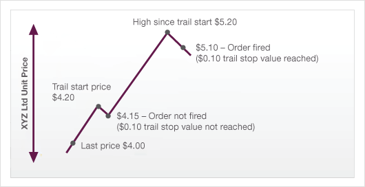 how to set a trailing stop loss order